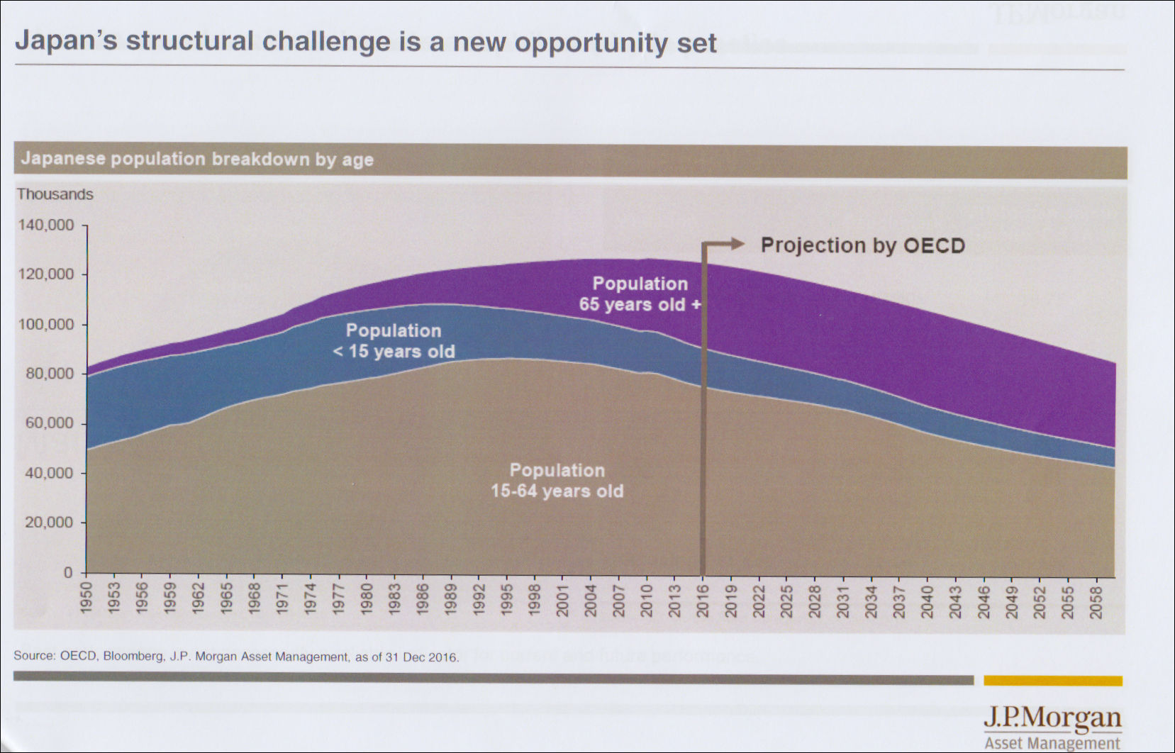 Japan's Structural Challenge