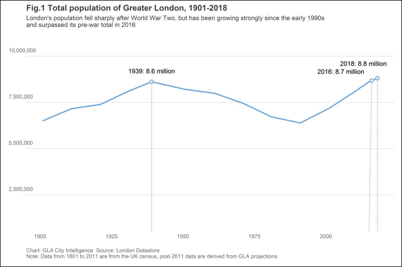 London Population Trend