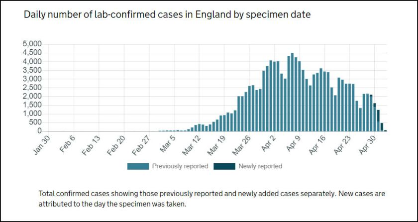 Reported Covid19 Cases 2020-05-05